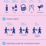 Valentýn očima zákazníků – Infografika
