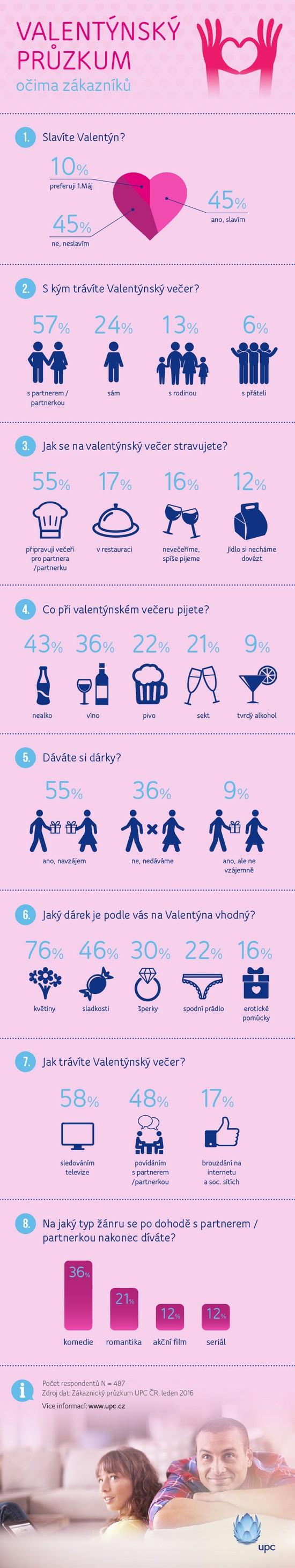 Valentýnská infografika