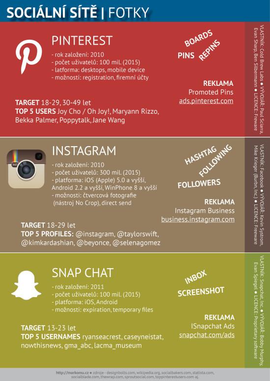 Sociální sítě zaměřené na fotky – Infografika