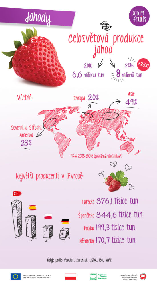 Infografika: produkce jahod
