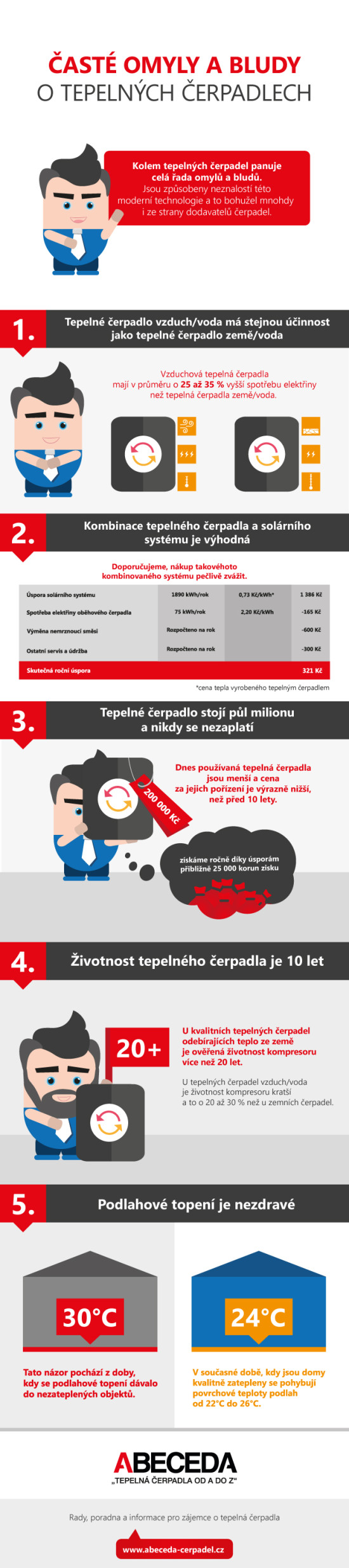 Mýty a bludy o tepelných čerpadlech – Infografika