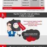 Je to, co víte o tepelných čerpadlech, pravda, nebo omyl? – Infografika