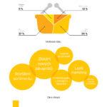 E-shopy a rok 2017 – Infografika