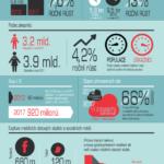 Mobilní svět v číslech – Infografika