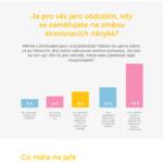 Značí příchod jara nějakou změnu v životě Češek – Infografika