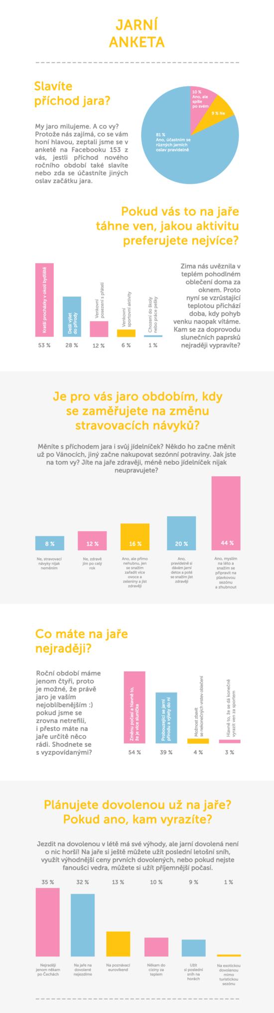 Češky a příchod jara – Infografika