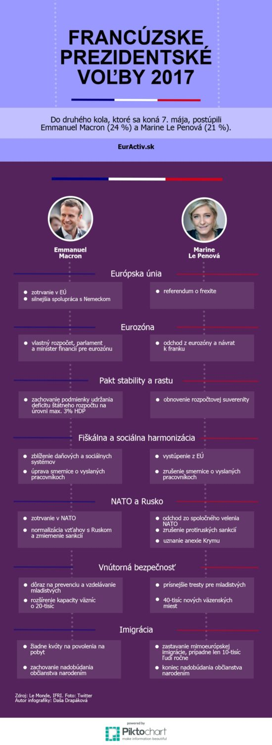 Druhé kolo francouzských voleb – Infografika