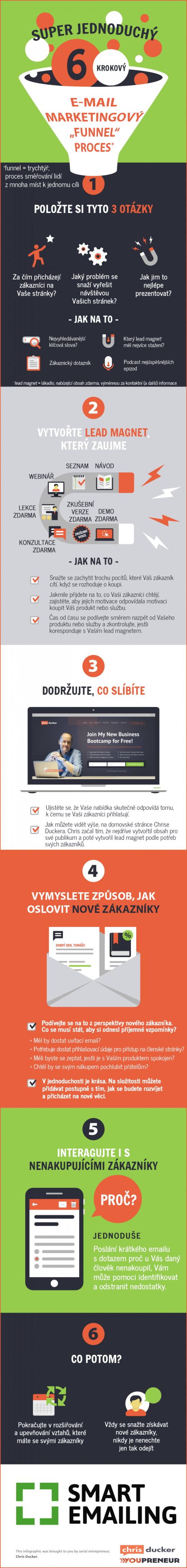 Šest jednoduchých kroků e-mail marketingového funnelu – Infografika