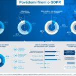 Češi a GDPR 2018 – Infografika