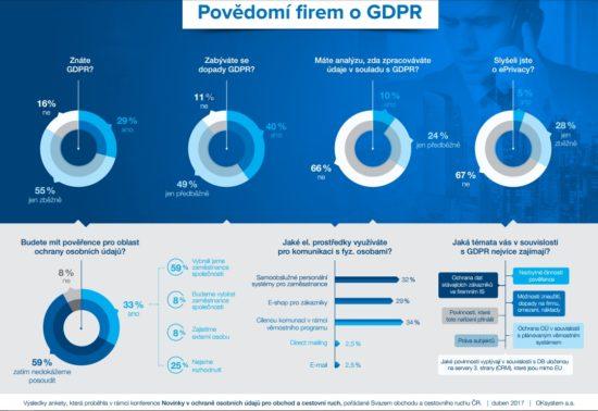 GDPR 2018 – Infografika