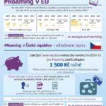 Roaming v EU od června 2017 – Infografika