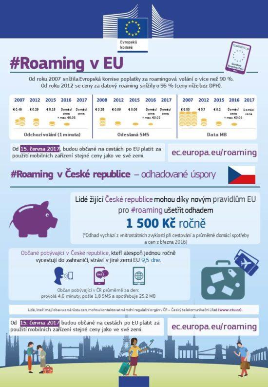 Roaming v EU v roce 2017 – Infografika