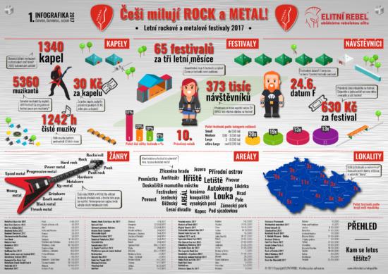 Česko jako ráj rock a metal festivalů – Infografika