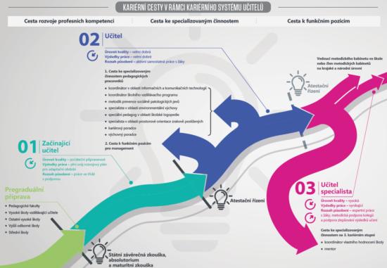 Kariérní systém učitelů – Infografika