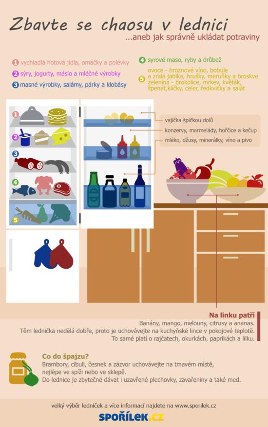 Ukliďte si v ledničce – Infografika