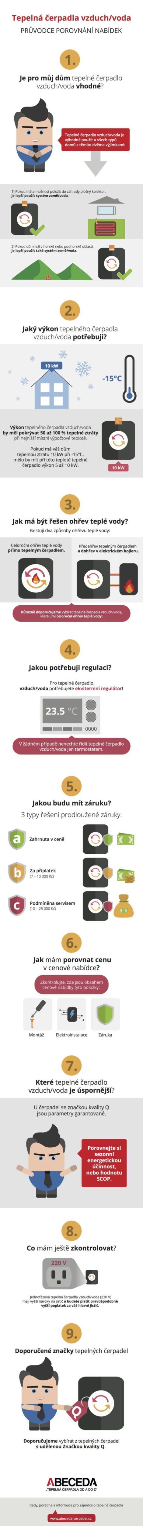 Tepelné čerpadlo vzduch/voda: vyberte správně – Infografika