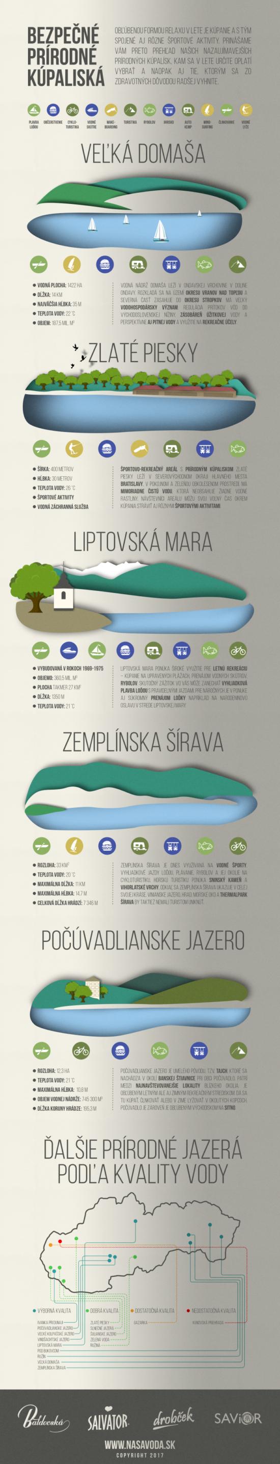 Bezpečná přírodní koupaliště na Slovensku – Infografika