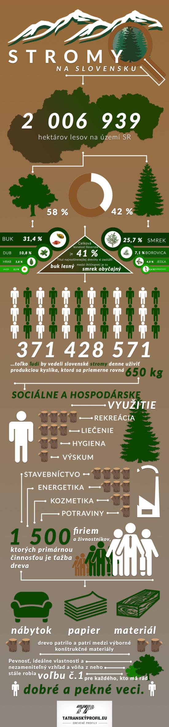 Poznejte stromy na Slovensku! – Infografika