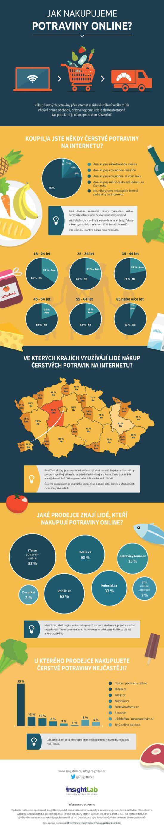 Potraviny online: jak se k nim staví Češi? – Infografika