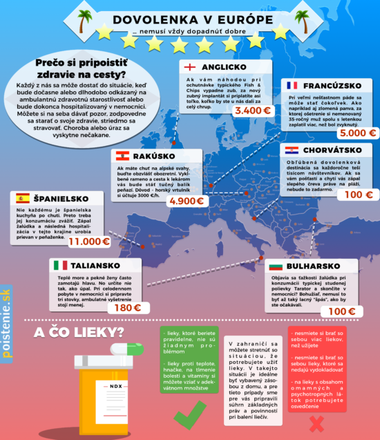 Proč nepodcenit cestovní pojištění – Infografika