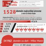 Svět domén v nejzajímavějších číslech – Infografika