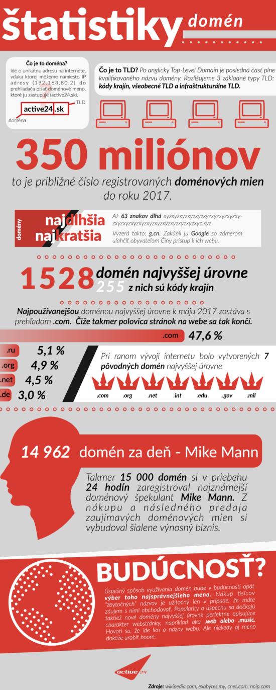 Statistiky o doménách, o kterých jste neměli ani ponětí – Infografika