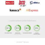 Češi a šetření pomocí cashbacku – Infografika