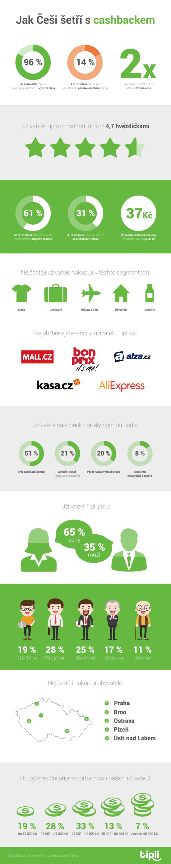 Jak Češi šetří s cashbackem – Infografika