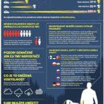 Viditelnost chodce – Infografika