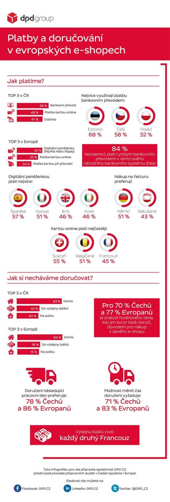 Objednávání z e-shopů je populární jako nikdy, podívejte se statistiky objednávání Čechů a Evropanů.
