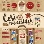 Češi na cestách – Infografika