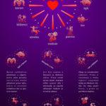 Kompas lásky – infografika