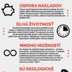 Výhody LED – infografika