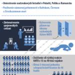 Akční plán připravenosti NATO – infografika