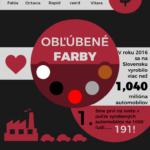 Auta na Slovensku – infografika