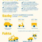 Nepojištění motoristé – infografika