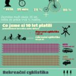 Brno na kole – infografika