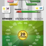 Kvalita sekaček na trávu – infografika