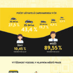 Český carsharing – infografika