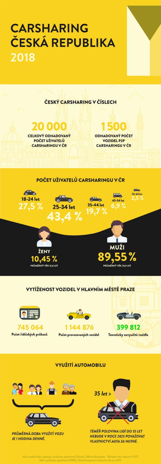 Jak je na tom carsharing v Česku?