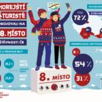 Jihokorejští turisté – infografika