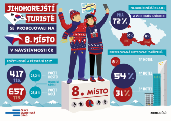 Jihokorejští turisté v ČR.