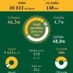 Pivovarství a pivovarnictví – infografika