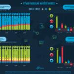 Vývoj mobilní návštěvnosti – infografika