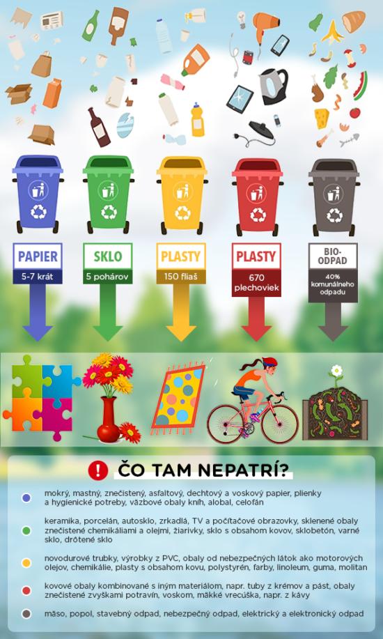 Co nepatří do recyklačních kontejnerů?