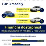 Nejprodávanější vozy v ČR – infografika