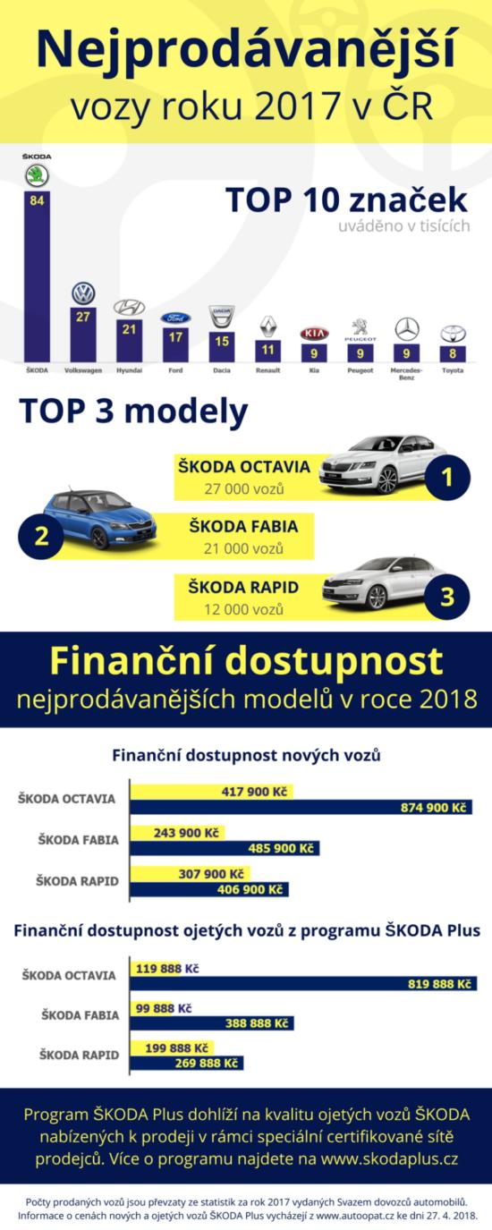 Tři nejprodávanější vozy v ČR za rok 2017.