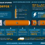 Centrální stupeň rakety – infografika