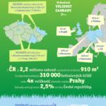 Zajímavosti o zahradách – infografika