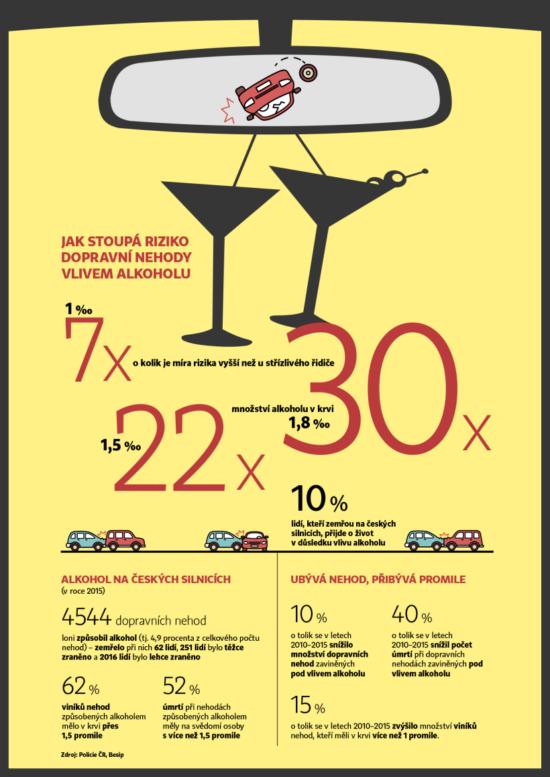 Riziko na silnici při požití alkoholu.